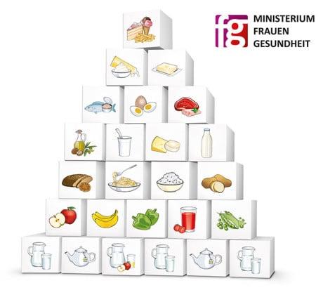 Quelle: Österreichische Ernährungspyramide (Bundesministerium für Gesundheit und Frauen)