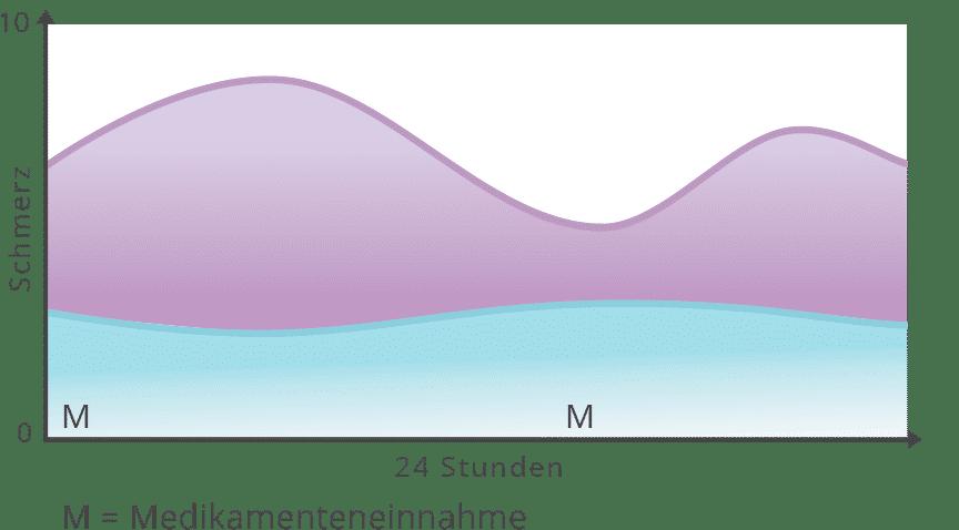 Diagramm Geringe Medikamentendosis