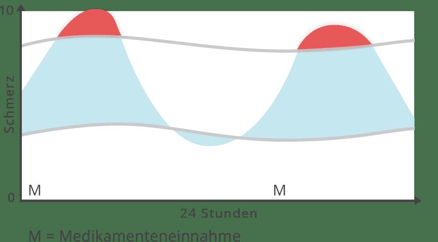 Diagramm Schmerzen trotz Medikamente