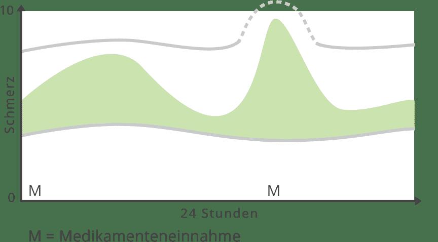Diagramm Spontan Auftretende Schmerzen