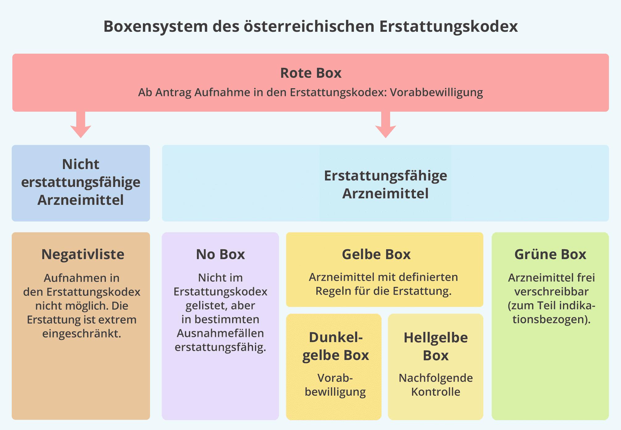 Boxensystem des österreichischen Erstattungskodex